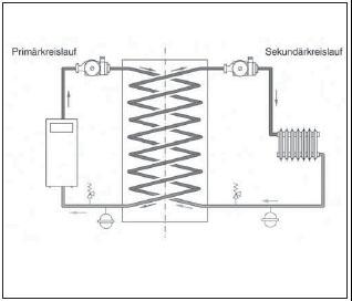planungsgrundlagen heizungs hydraulik installationheizung. Black Bedroom Furniture Sets. Home Design Ideas