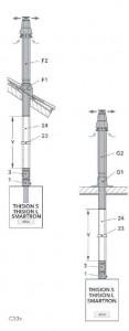 Abgassystem Raumluftunabhängig C33x