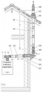 Abgassystem Raumluftunabhängig C63x