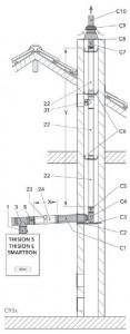 Abgassystem Raumluftunabhängig C93x