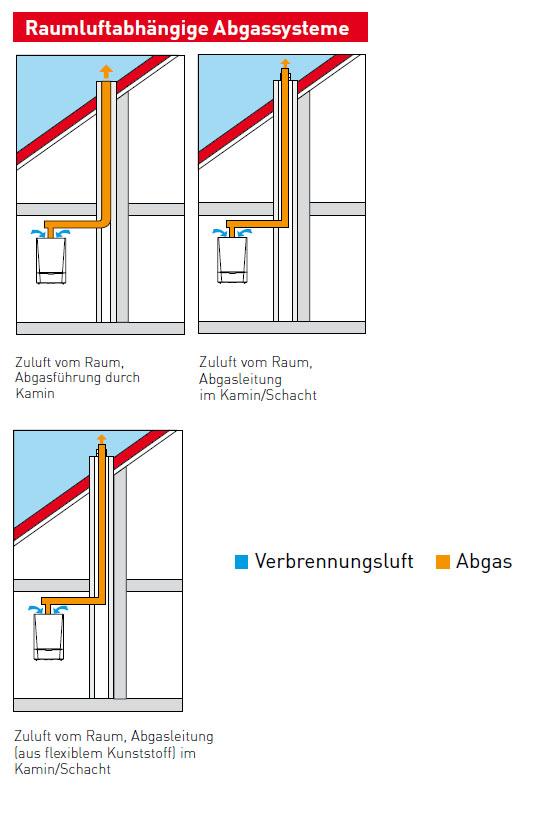 MultiWINPLUS Raumluftabhängige Abgassysteme