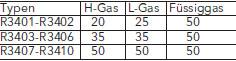 R3400 Gasanschlussdruck